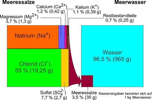 Meerwasser: Anteile Salze und Spurenelemente