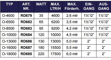 Technische Daten AquaForte O-Pumpen