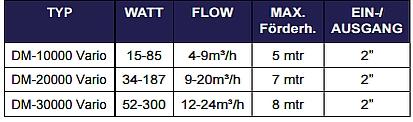 Datentabelle DM Vario Pumpen