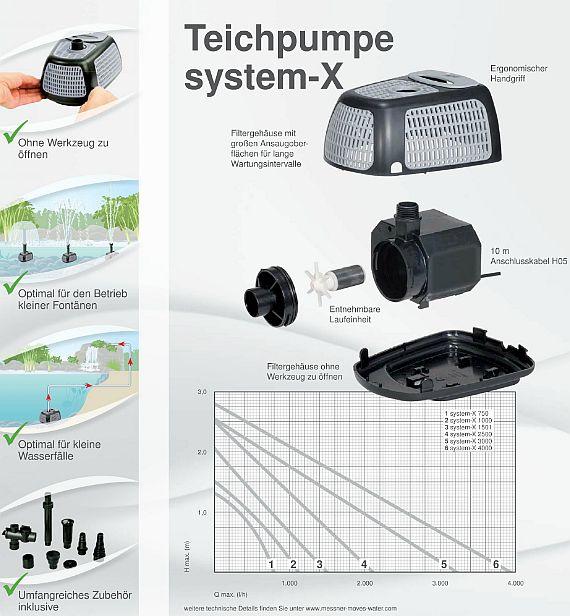 Messner Pumpen Anwendung