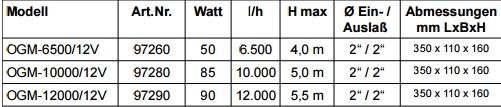 Technische Daten OGM 12 Volt Teichpumpe